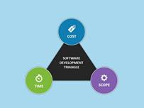 成本,范围,时间 - 是考虑软件开发的优先关键要素
